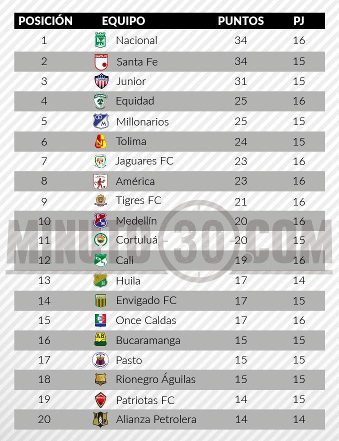 tabla de posiciones liga aguila 2 fecha 16