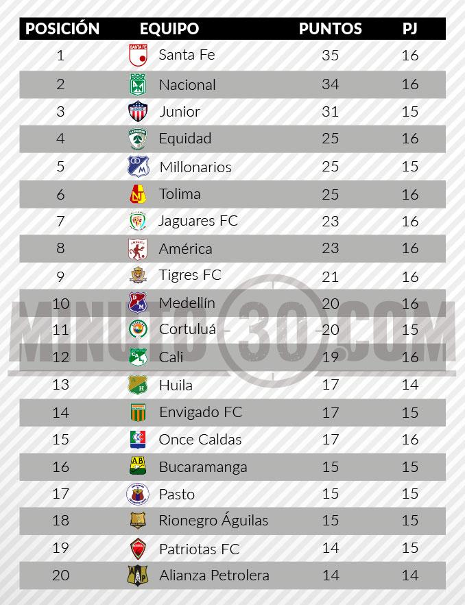 tabla de posiciones liga aguila 2 fecha 161