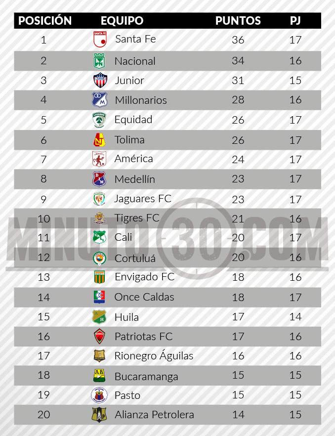 tabla de posiciones liga aguila 2 fecha 17
