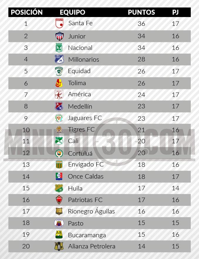 tabla de posiciones liga aguila 2 fecha 171