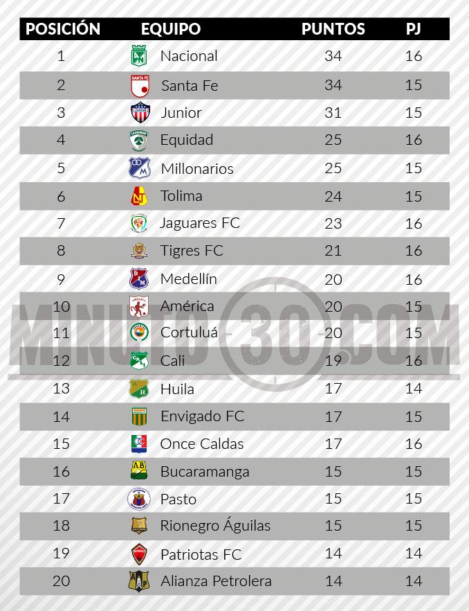 tabla de posiciones liga aguila fecha 16