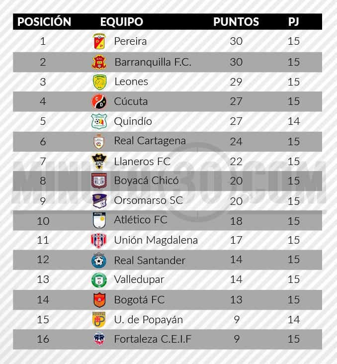 tabla de posiciones torneo aguila 24102017