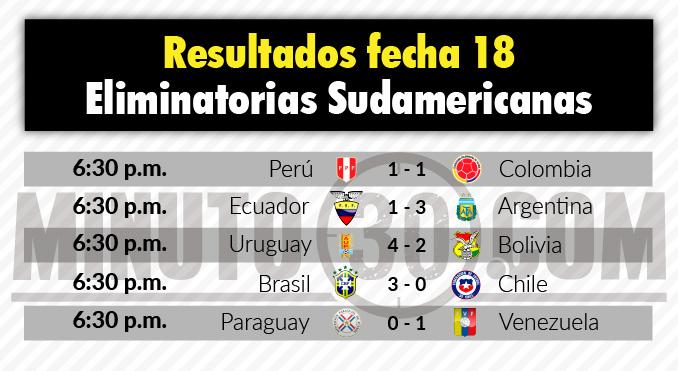 tabla de resultados eliminatorias a sudamerica fecha 18