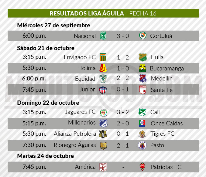 tabla de resultados liga aguila 2 fecha 16