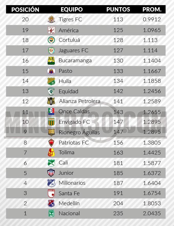 tabla del descenso liga aguila2 fecha 14