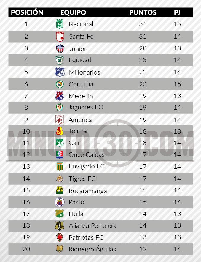 tabla posiciones liga aguila 2 fecha 14 11