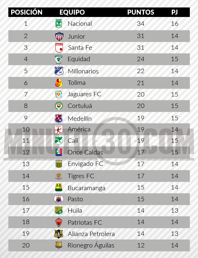 tabla posiciones liga aguila 2 fecha 15