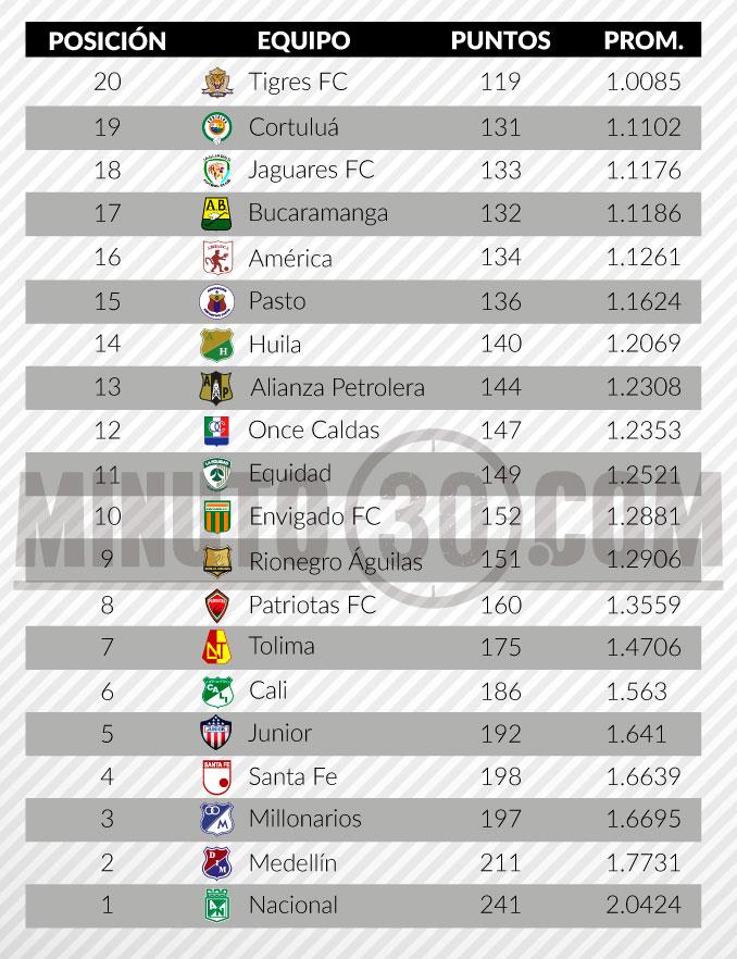 tabla de descenso liga aguila 2 fecha 19
