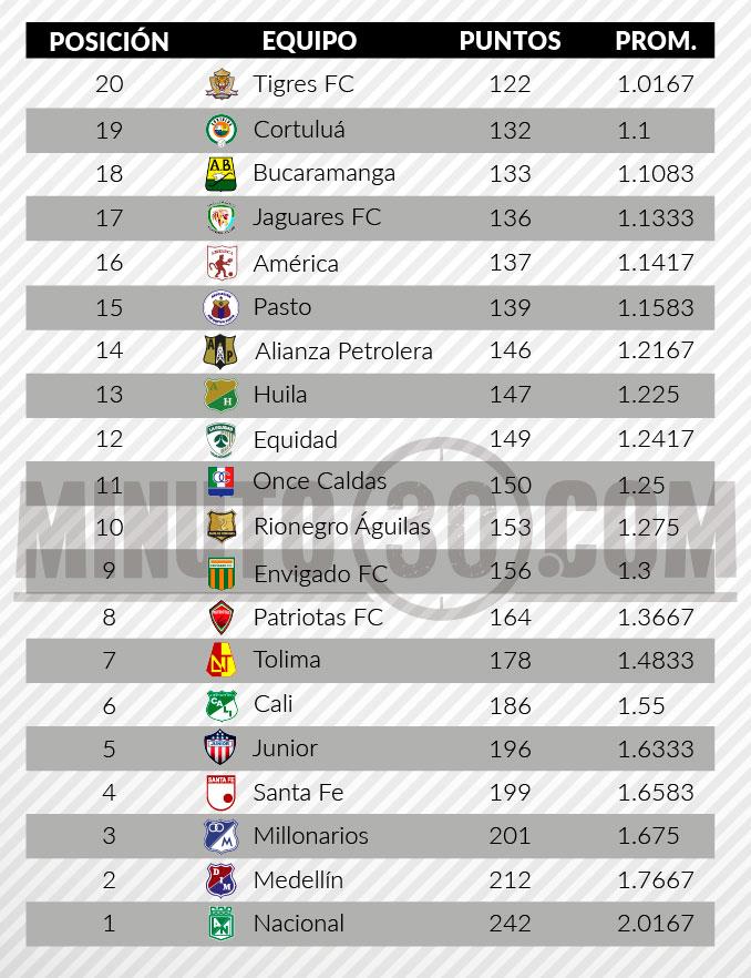 tabla de descenso liga aguila 2 fecha 20