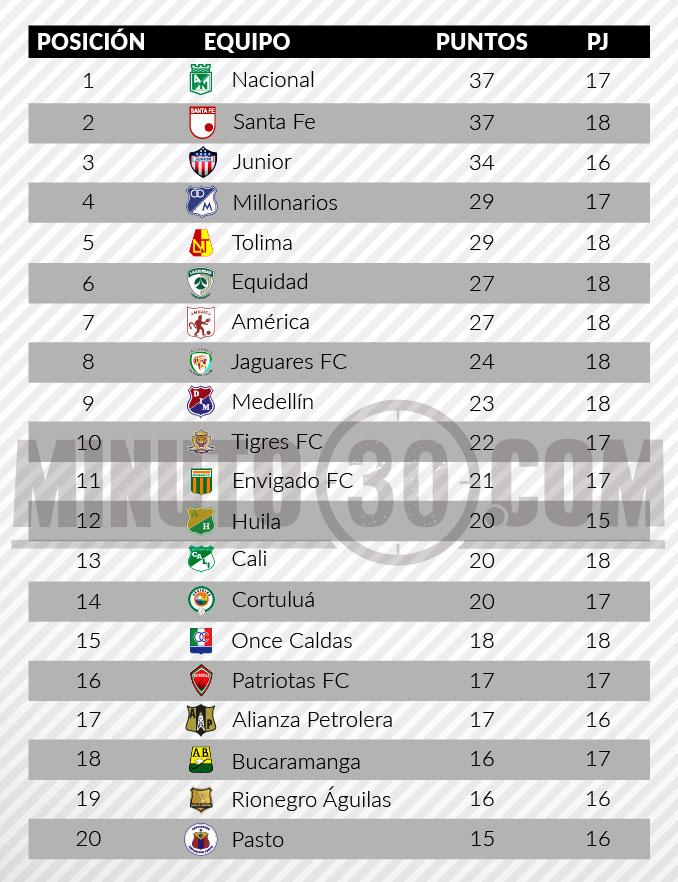 tabla de posiciones liga aguila 2 fecha 181