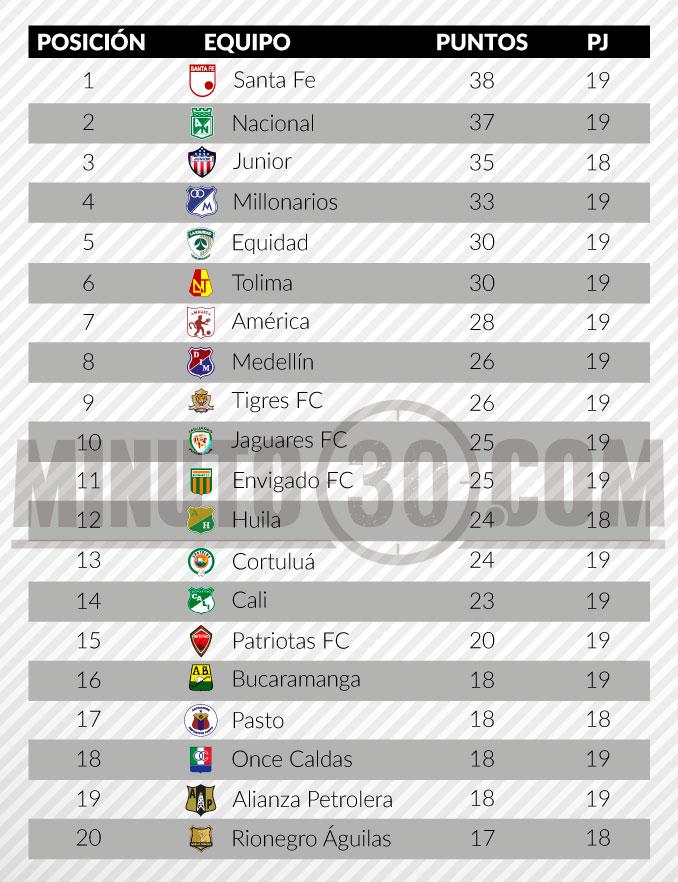 tabla de posiciones liga aguila 2 fecha 19 3