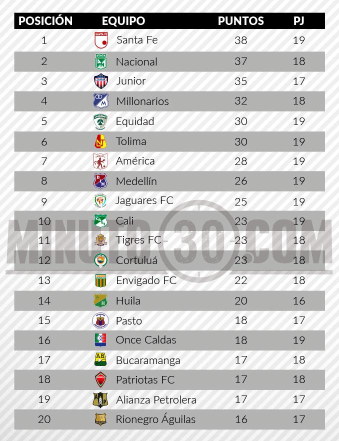 tabla de posiciones liga aguila 2 fecha 19