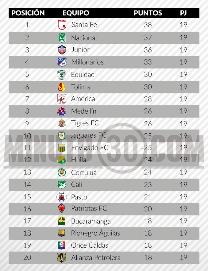 tabla de posiciones liga aguila 2 fecha 191