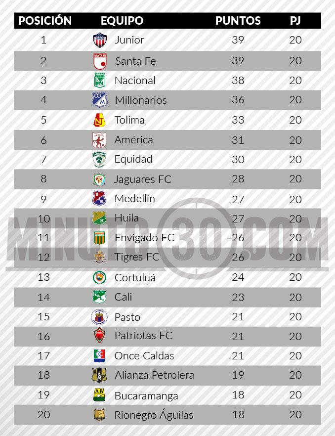 tabla de posiciones liga aguila 2 fecha 201