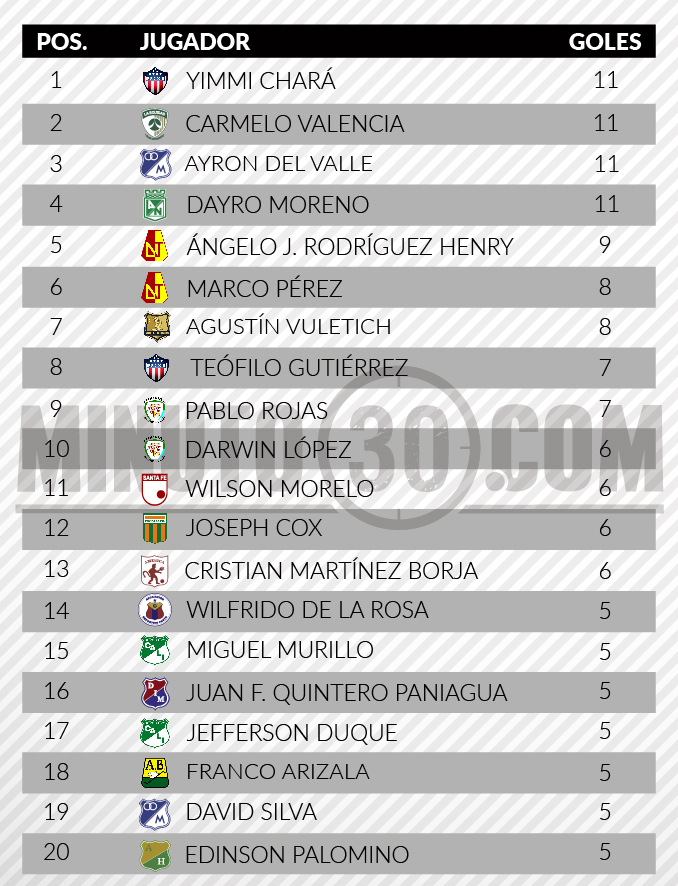 Tabla goleadores Liga Previo Final