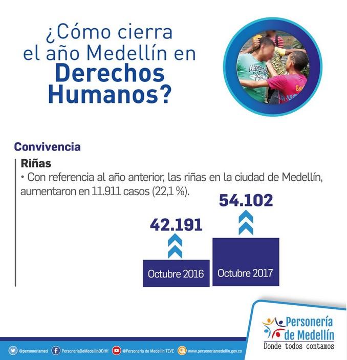 Más de 54 mil riñas se han registrado este año en Medellín
