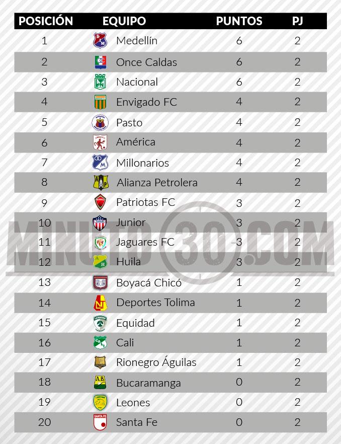 tabla de posiciones liga aguila fecha 2