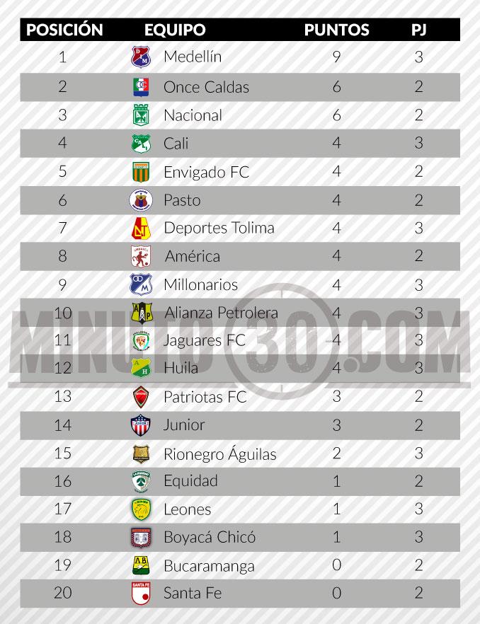 tabla de posiciones liga aguila fecha 3