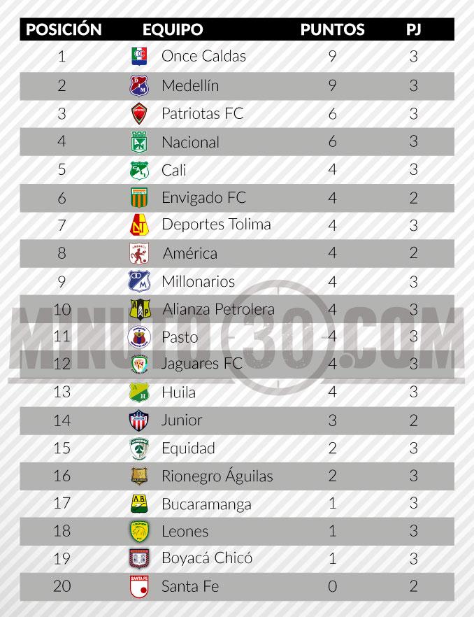 tabla de posiciones liga aguila fecha 31