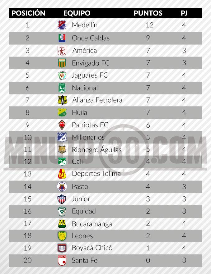 tabla de posiciones liga aguila fecha 4