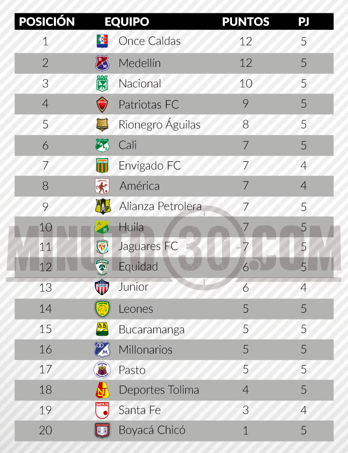 tabla de posiciones liga aguila fecha 51