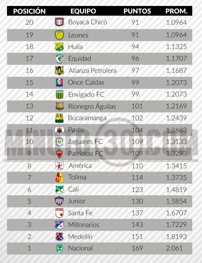 tabla del descenso liga aguila fecha 3