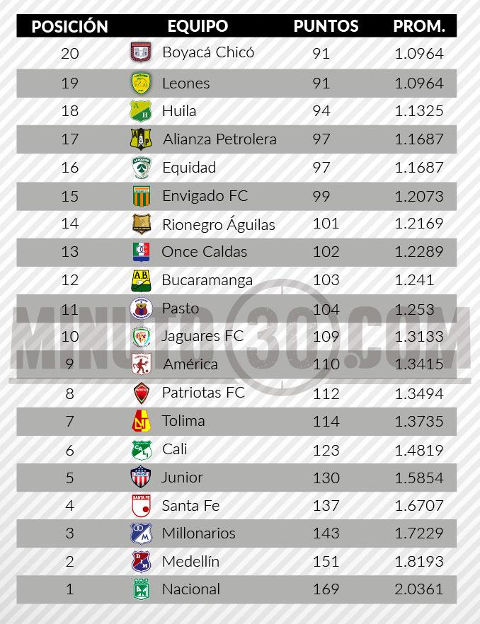 tabla del descenso liga aguila fecha 31