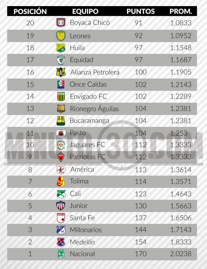 tabla del descenso liga aguila fecha 4