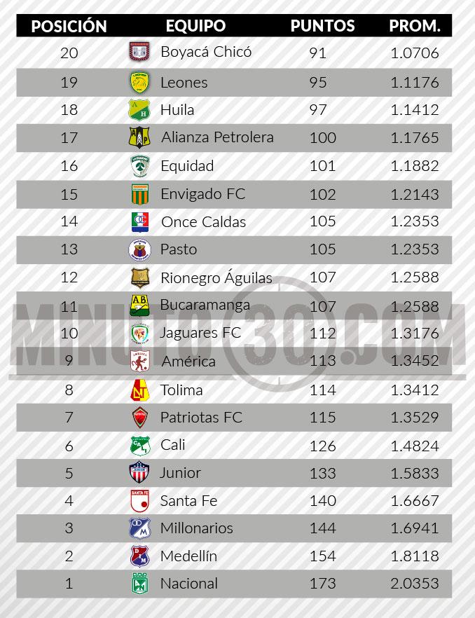 tabla del descenso liga aguila fecha 5