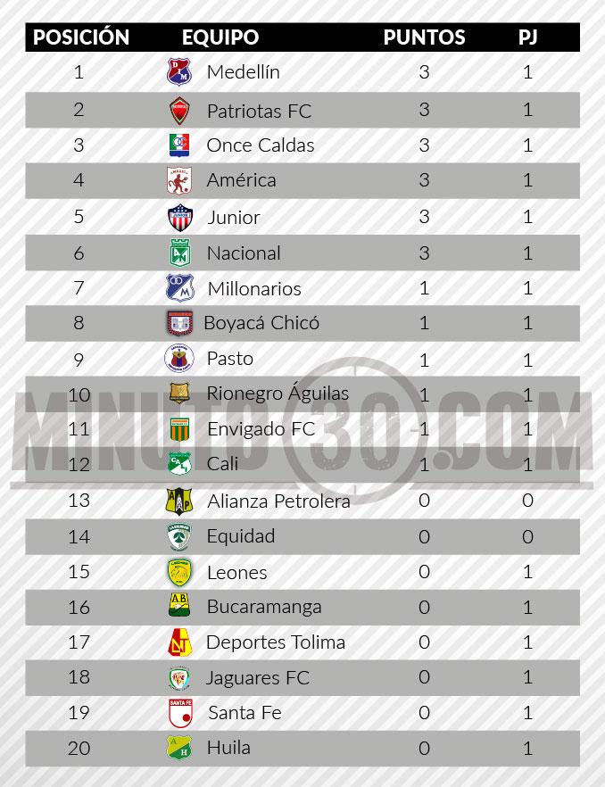 tabla posiciones liga aguila fecha 1
