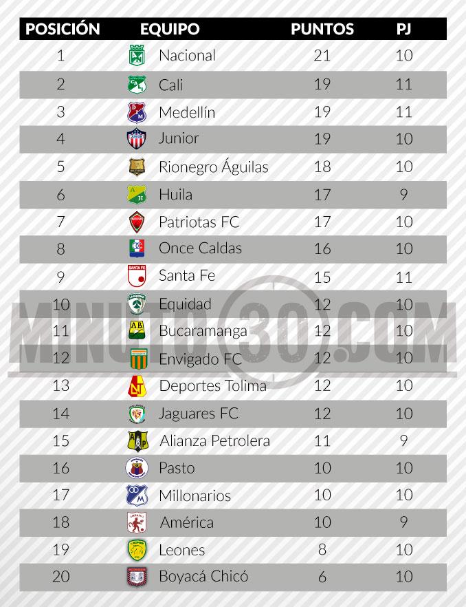tabla de posiciones fecha 11