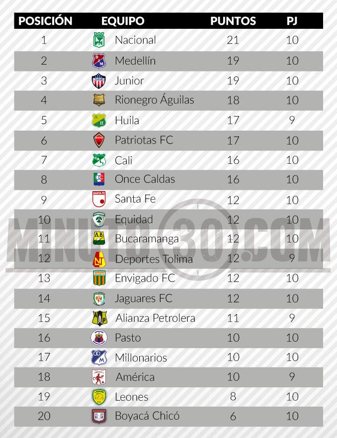 tabla de posiciones liga aguila fecha 10