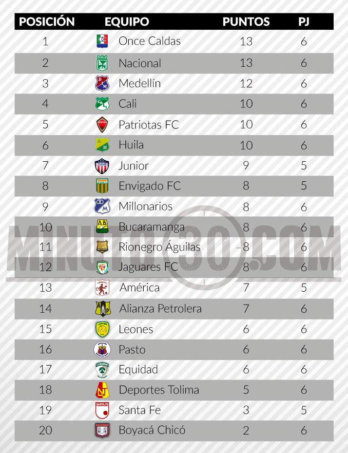 tabla de posiciones liga aguila fecha 6