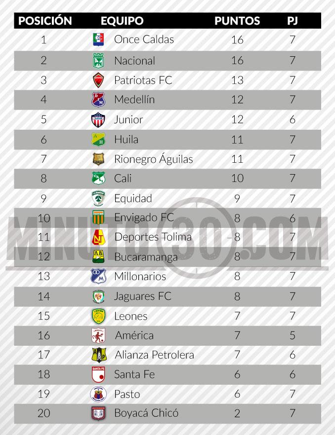 tabla de posiciones liga aguila fecha 7