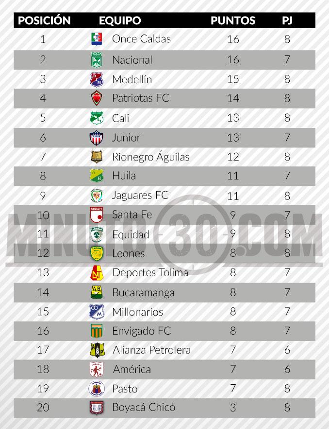 tabla de posiciones liga aguila fecha 8