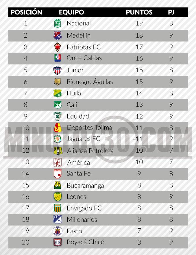 tabla de posiciones liga aguila fecha 9