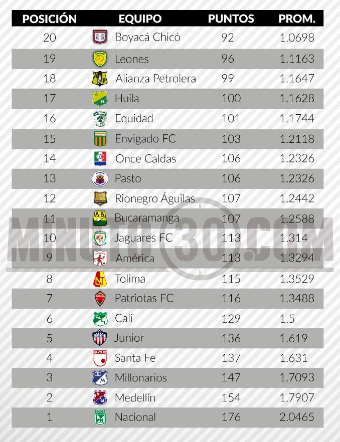 tabla del descenso liga aguila fecha 6