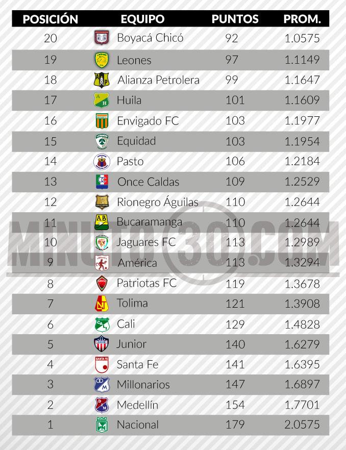 tabla del descenso liga aguila fecha 7