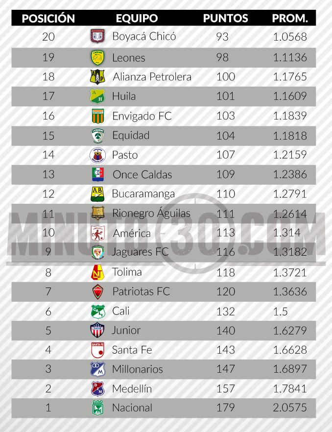 tabla del descenso liga aguila fecha 8