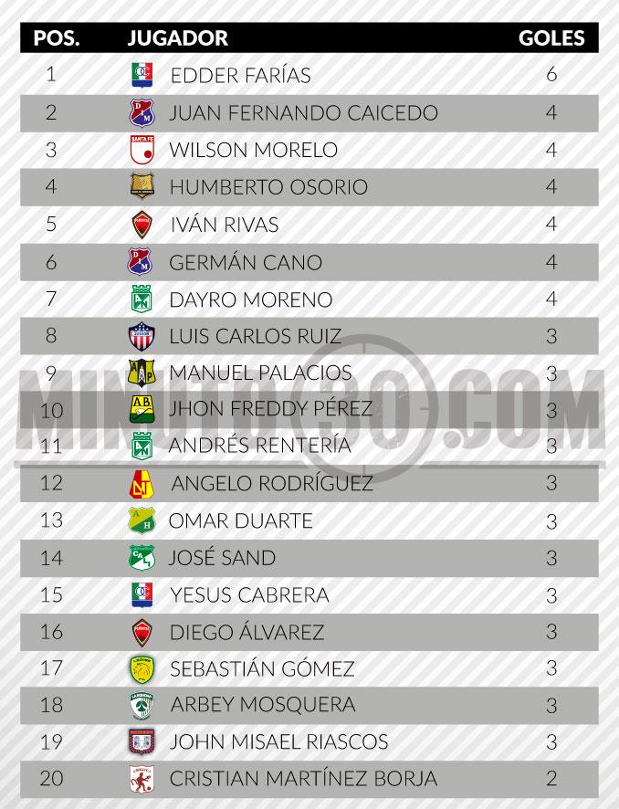tabla del goleadores liga aguila fecha 9