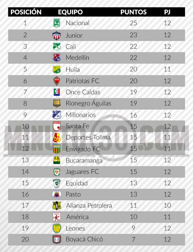 tabla de posiciones liga aguila fecha 12