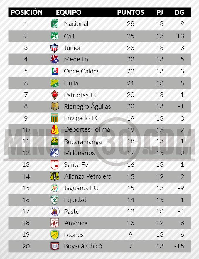tabla de posiciones liga aguila fecha 13
