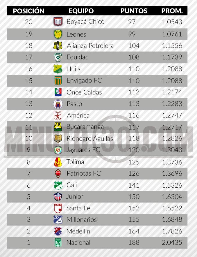 tabla del descenso liga aguila fecha 12