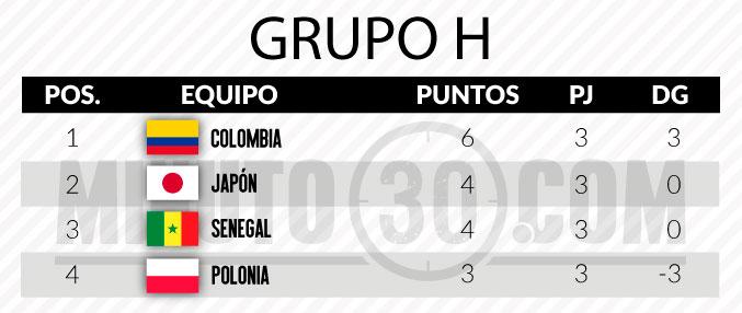 tabla colombia mundial
