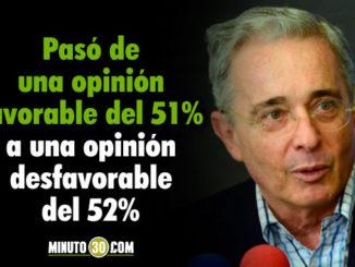 Aumento desfavorabilidad del expresidente Alvaro Uribe durante el ultimo trimestre segun Gallup Poll