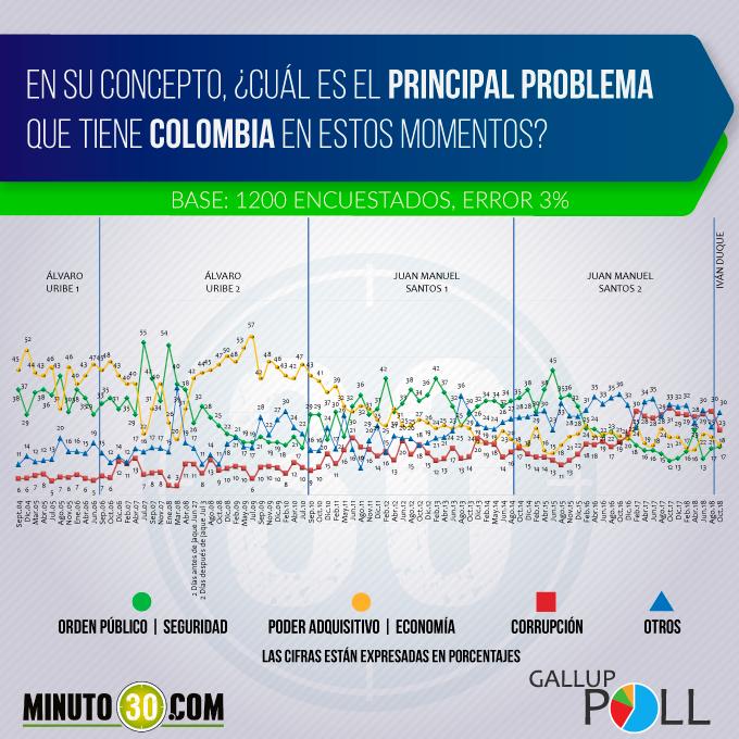 principal problema colombia