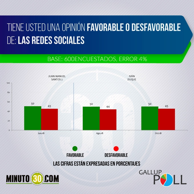 redes sociales favorable desfavorable