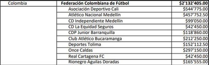 Equipos colombianos recibieron plata de la Fifa por participaci%C3%B3n de jugadores en el Mundial