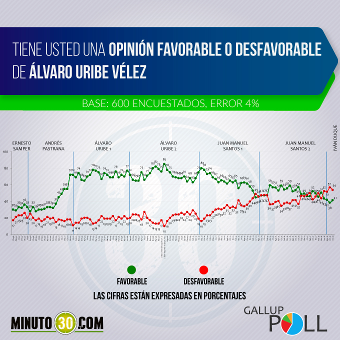 grafico alvaro uribe 1218