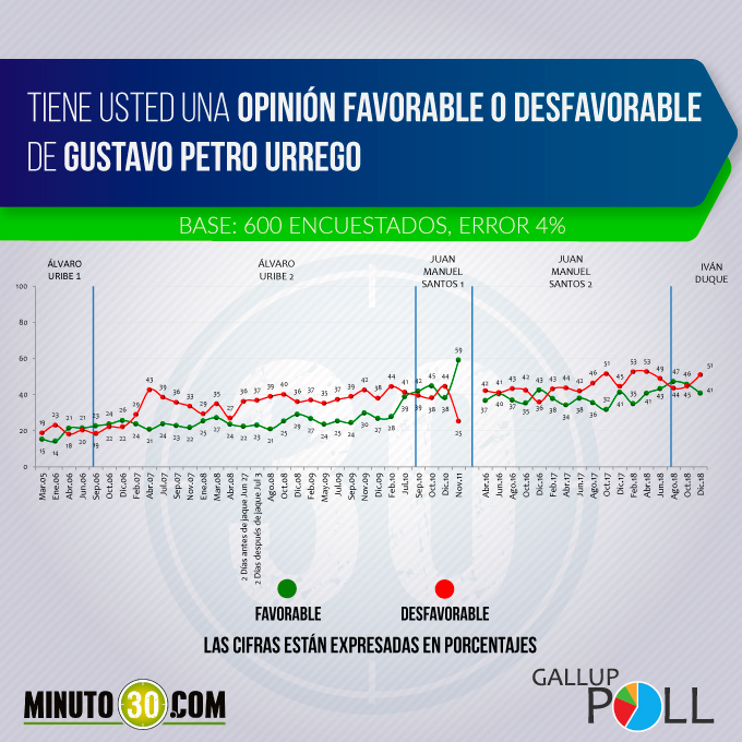 Desaprobación de Gustavo Petro aumentó y quedó en 51%, según Gallup Poll